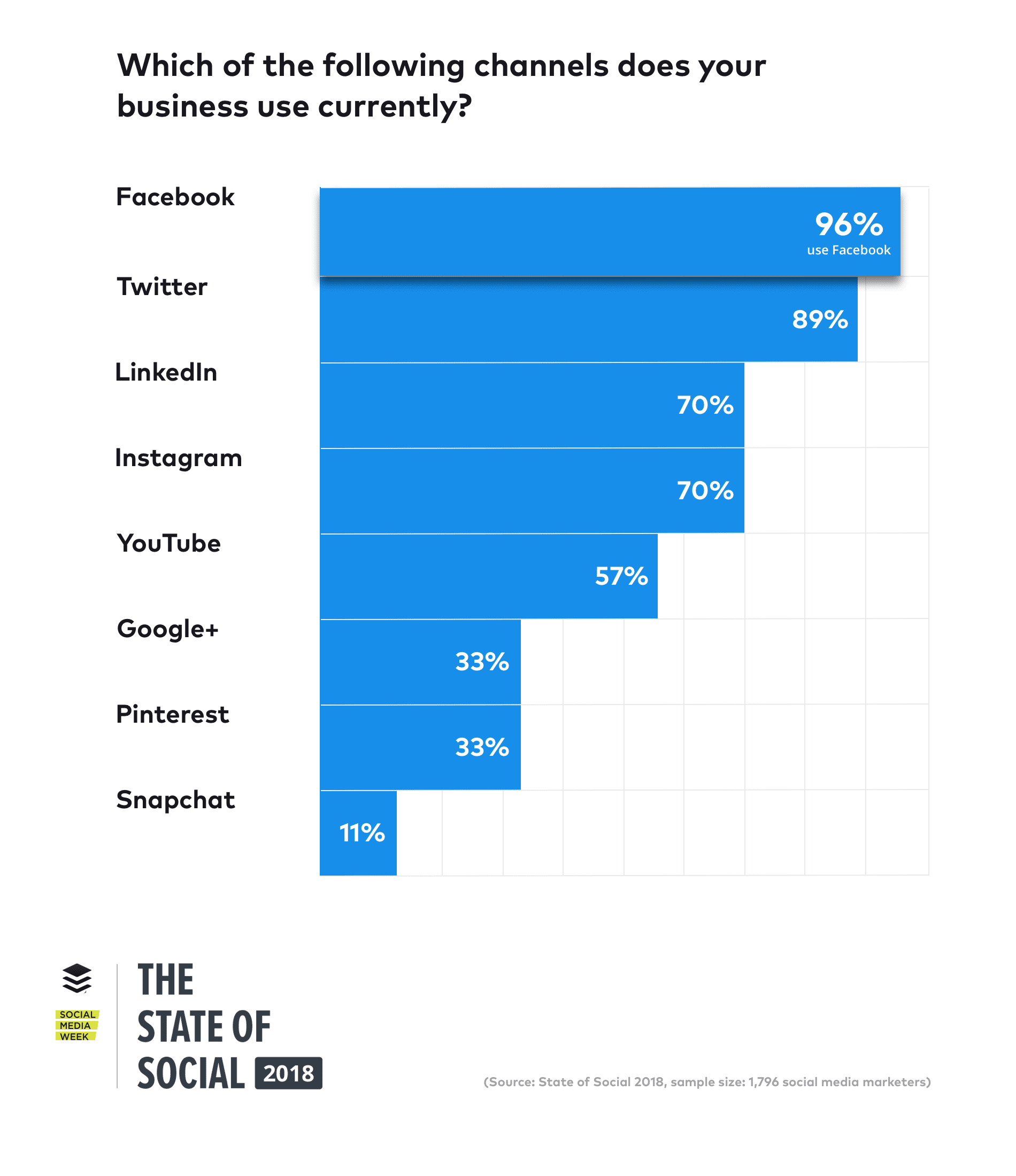 The State of Social 2018 report your guide to latest social media marketing research new data