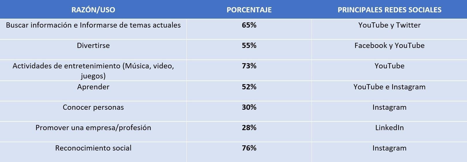 tabla usos frecuentes en redes sociales 2heart